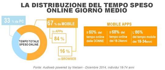 I giovani tra i 18 e i 34 anni confermano un elevato utilizzo dei dispositivi mobile per accedere a Internet.