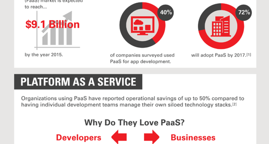 cloud-paas-infographic-02-2112545