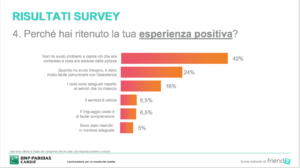 customer experience survey millenials