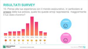 survey BNP Paribas Cardif emoji